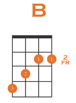 B Root Position