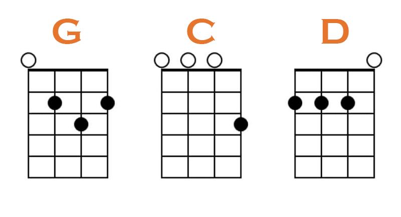 G, C and D Chords Ukulele