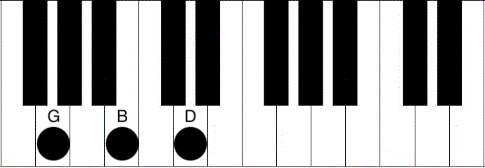 How To Play G Chord on Ukulele