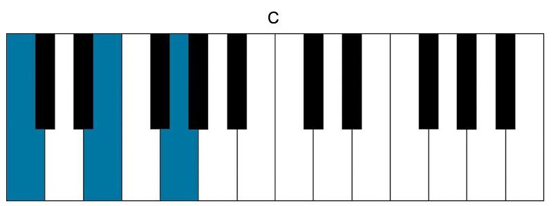 How to Play C on Ukulele Piano