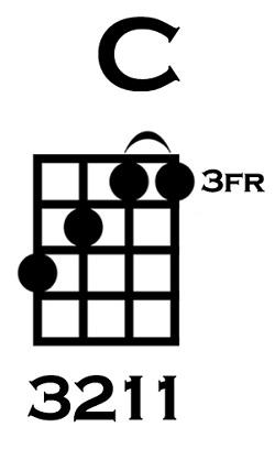How to Play C on Ukulele Variation 2