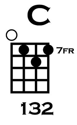 How to Play C on Ukulele Variation 4
