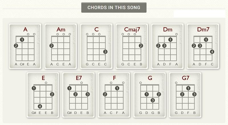 imagine ukulele chords