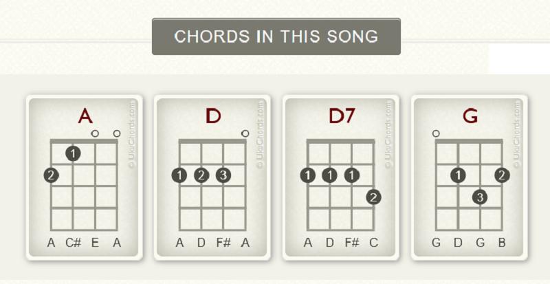 margaritaville chords