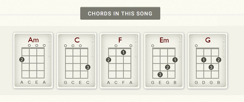 Chords for Hey There Delilah