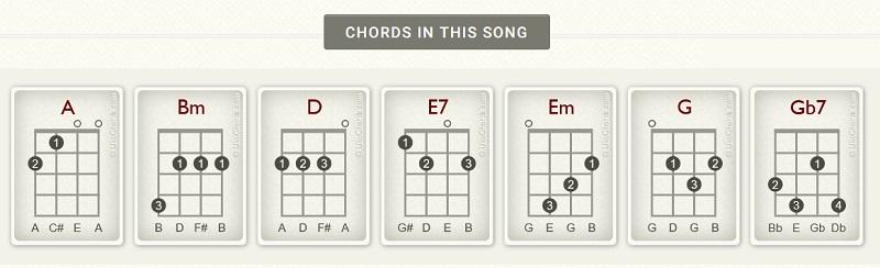 chord for hotel california