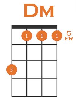 dm chord 1st inv