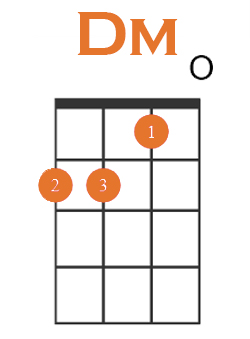 dm chord root