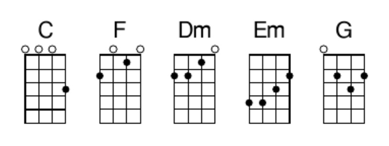 like a rolling stone chords