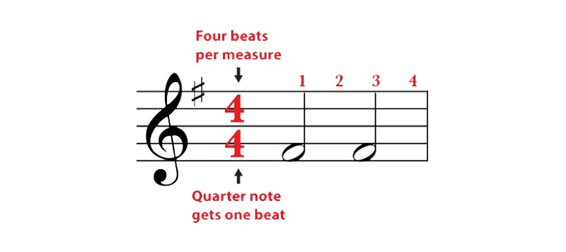 time signature of the song