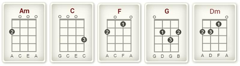 How to Play July on Ukulele chord