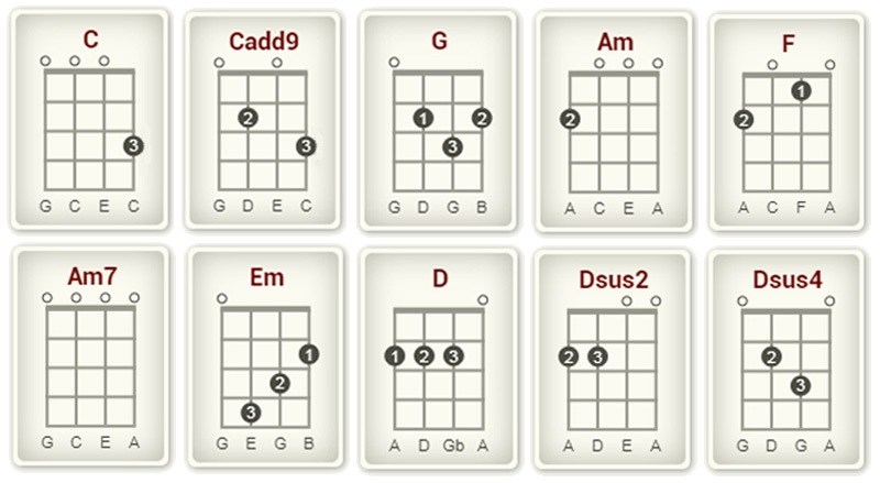 How to Play Stairway to Heaven on Ukulele chords