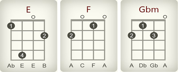 how to play counting stars on ukulele