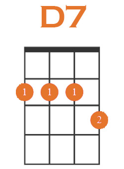 d7 root position