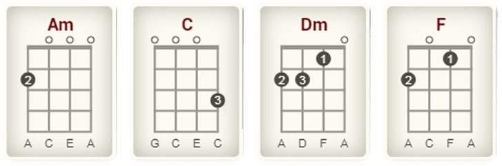 how to play you are my sunshine on the ukulele chords