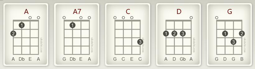 twist and shout chords