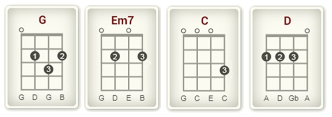 How to Play Perfect on Ukulele chords